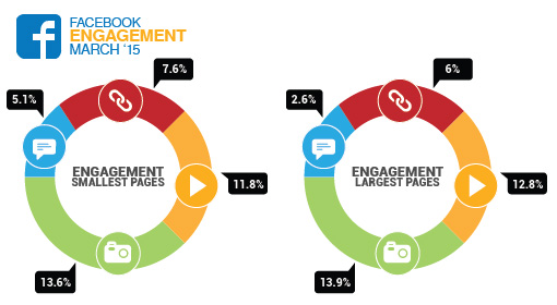 Le taux d'engagement des pages Facebook en 2015